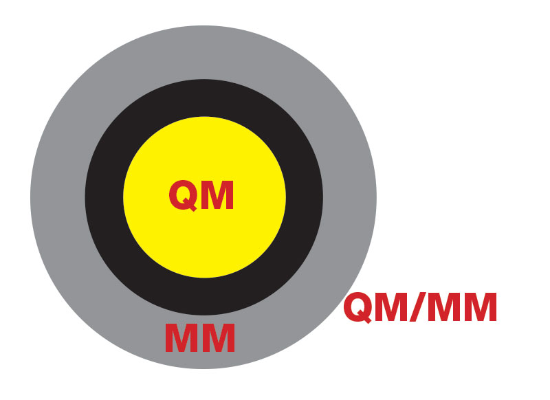 Illustration av QM/MM-metodiken.