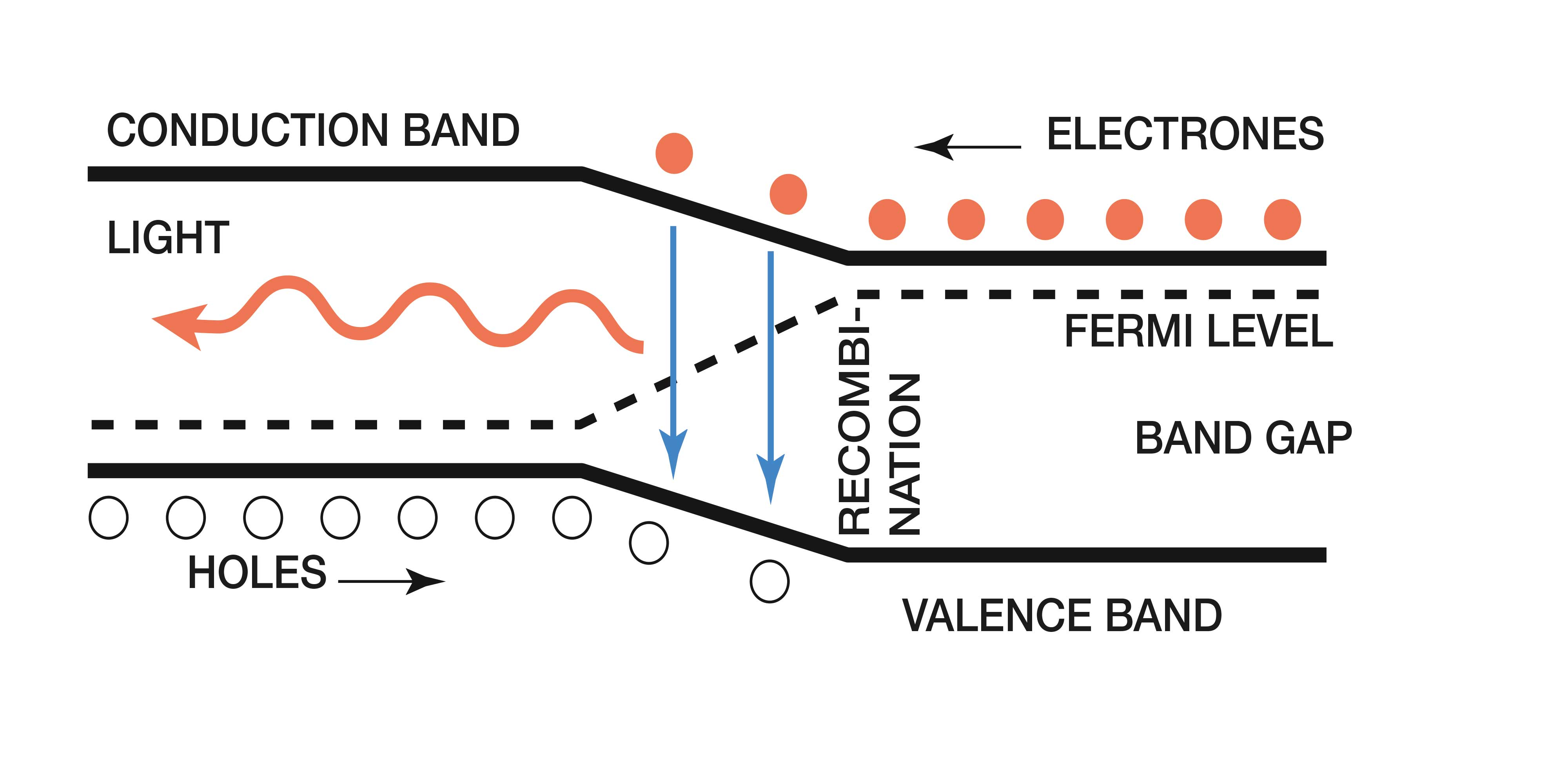 The energy diagram shows how the electrons in the n-doped material occupy the upper level (conduction band) and the holes in the p-doped material occupy the lower level (valence band). When a p- and n-type semiconductor are joined together, electrons flow from the n-doped material towards the p-doped material leaving behind fixed ionized positive charges, and holes flow from the p-doped material leaving behind fixed ionized negative charges.  . This results in a built-in electrical field that eventually prevents further flow of carriers across the junction. When an external electric field is applied by, say, connecting the LED to a battery with the anode on the p-side and the cathode on the n-side (i.e. forward biased), the thermal equilibrium is disturbed and the overall field across the junction lowered. Electrons from the n-doped material and holes from the p-doped material are then injected towards the junction where they can recombine and emit their excess energy in the form of photons.